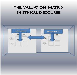 The Valuation Matrix in Ethical Discourse